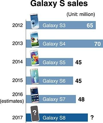 Ventas serie Samsung Galaxy S