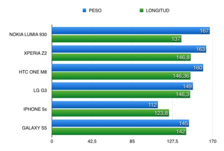 Comparativa longitud y peso