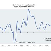 Un -18,5%: cómo se compara la caída del PIB español con otros descalabros históricos
