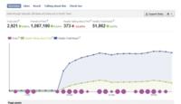 Facebook y la caída del alcance orgánico: ¿excusa para obligar a pagar por publicidad?