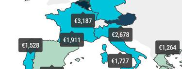 ¿Paga el coche muchos impuestos en España? Comparado con Europa, no: es el país que menos recauda