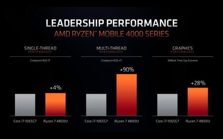 Rendimiento Intel Amd