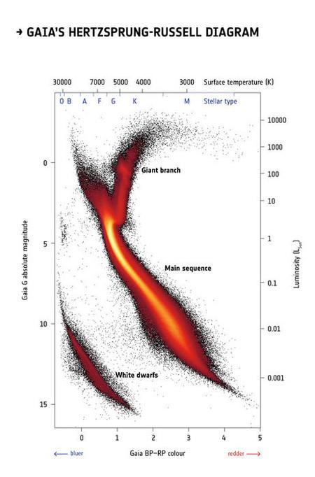 Diagrama Gaia