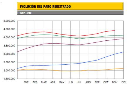 El paro sube en noviembre en 59.500 personas; 4,42 millones de parados