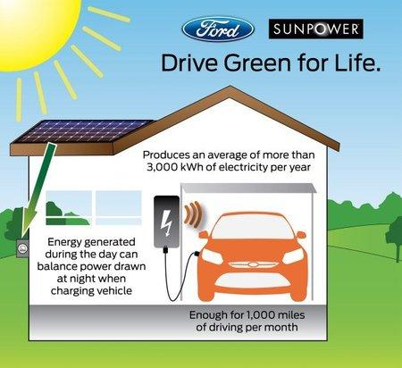 Ford Focus eléctrico: Puede que tenga paneles solares como opción