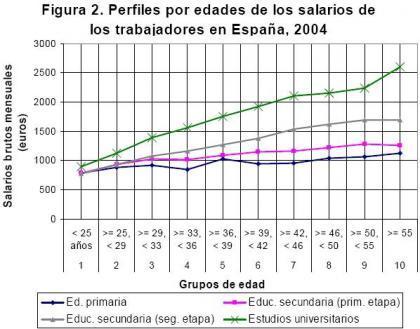 Más educación mejora el salario