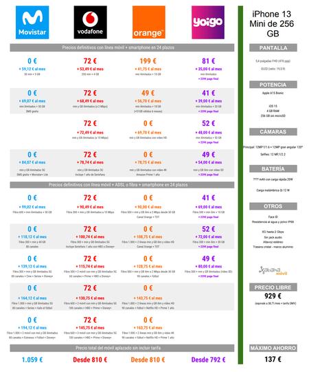Comparativa De Precios Iphone 13 Mini De 256 Gb A Plazos Con Tarifas Movistar Vodafone Orange Y Yoigo