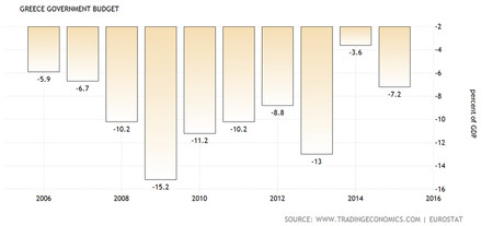 Greece Deficit