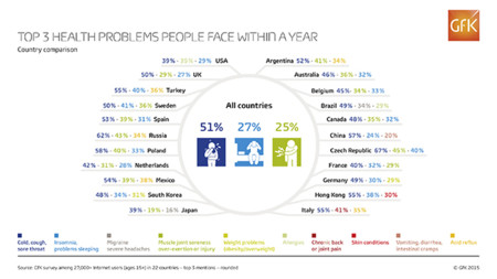 Gfk Infographic Health Problems Countries Web Rgb
