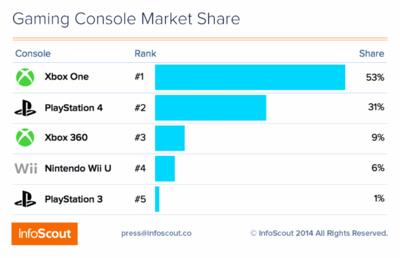 Las ventas de la Xbox One superaron a las de la PlayStation 4 en el Black Friday