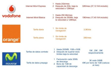Tarifas iPad Orange Movistar Vodafone