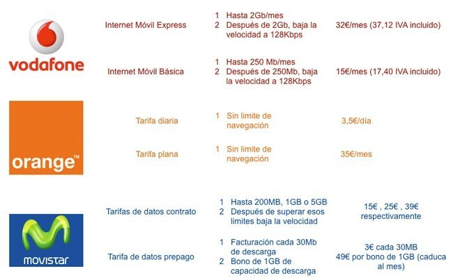 Tarifas iPad Orange Movistar Vodafone