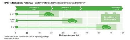 Evolución de las baterías