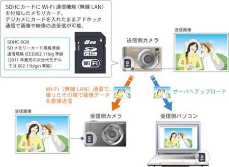Toshiba se apunta al carro de las tarjetas SD con conectividad WiFi