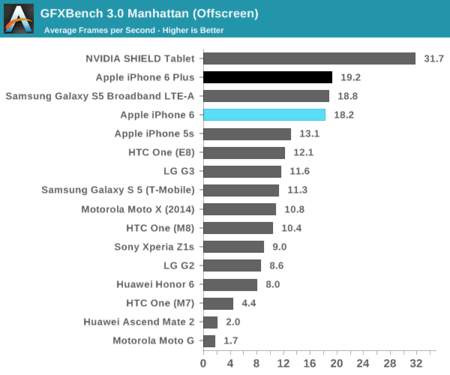 Benchmark iPhone 6