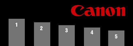 Las 5 cámaras más usadas: Canon