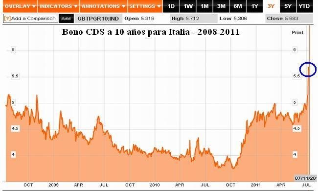 Bono cds Italia 10 yr