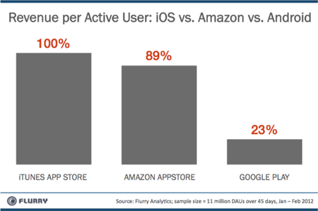 Amazon es más redituable que Google Play para los desarrolladores