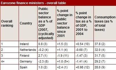 El mejor ministro de finanzas del Euro