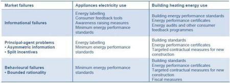 El precio de las emisiones de carbón y la eficiencia energética