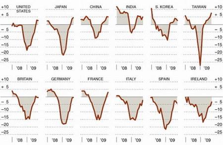 ¿Llegó el fin de la recesión? No todavía
