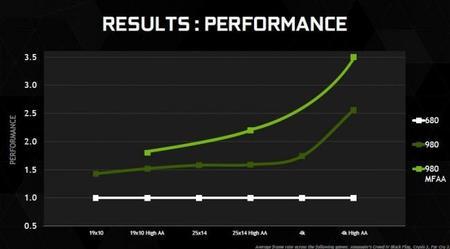 nvidia_maxwell_mfaa_performance-2.jpg