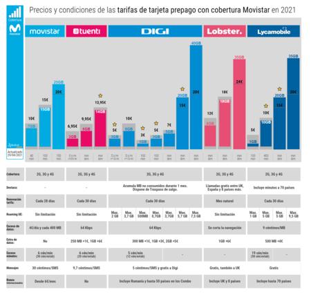 Precios Y Condiciones De Las Tarifas De Tarjeta Prepago Con Cobertura Movistar En 2021