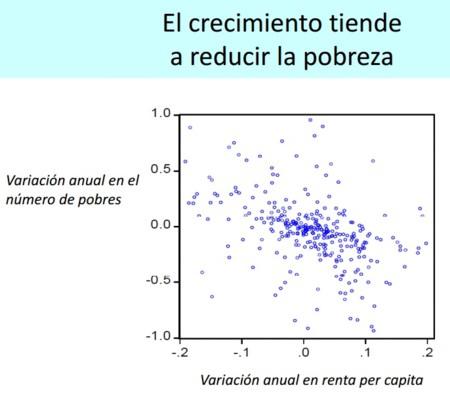 Desiguladad: el crecimiento tiende a reducir la pobreza