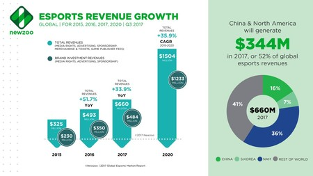 Los deportes electrónicos siguen con su ritmo imparable y crecen un 37% en 2017