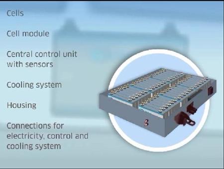 SB LiMotive bateria