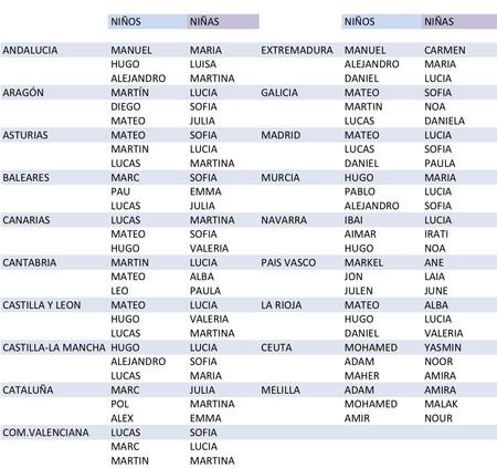 Los 104 Nombres De Niño Y De Niña Más Populares En España Y Por Comunidades Autónomas