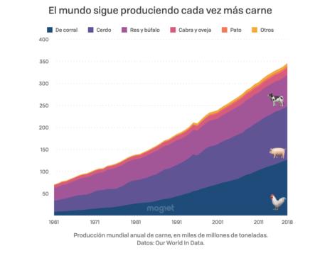 Produccion Mundial De Carne 001