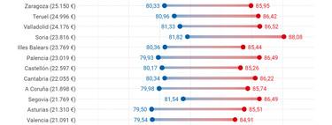 Así nos morimos en España: tu esperanza de vida según tu género, tu renta y la provincia en la que vives