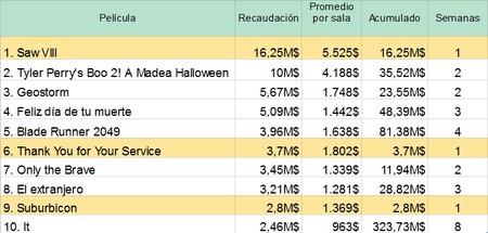 Taquilla TOP 10