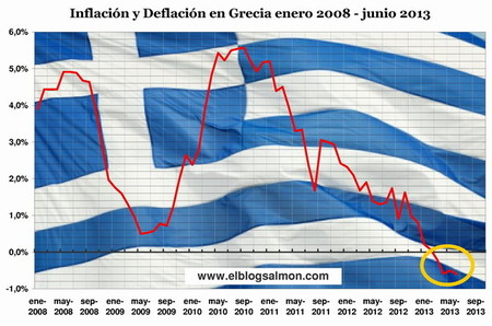Persiste caída de los precios en Grecia ¿es la deflación el futuro de Europa?