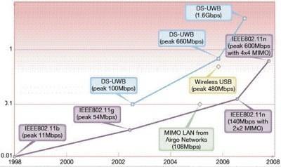 Los nuevos MacBook y MacBook Pro tienen 802.11n