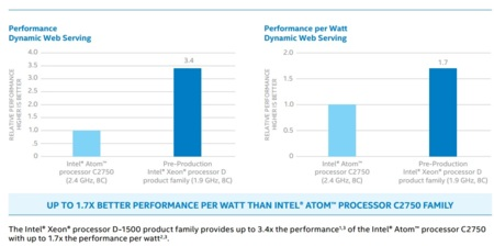 Intel Xeond Benchmarks