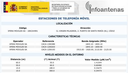 información detallada de una antena