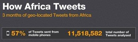 ¿Quién tuitea en África?, la infografía de la semana
