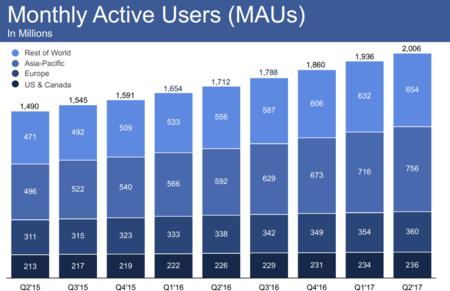 Usuarios Activos Mensuales De Facebook