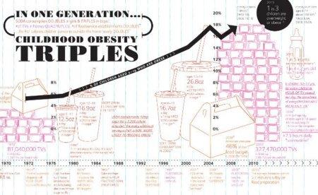 ¿Los responsables de la obesidad?