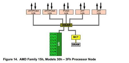 AMD_CPU_16-core_diagrama