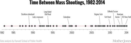 Harvard Timeline 1260