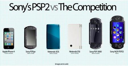 NGP en comparación a otras consolas portátiles. Es grande, mucho