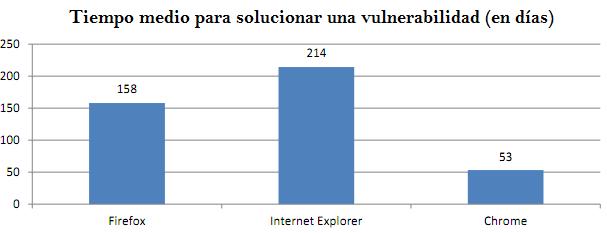 Comparación de los días que tardan los navegadores en solucionar vulnerabilidades.