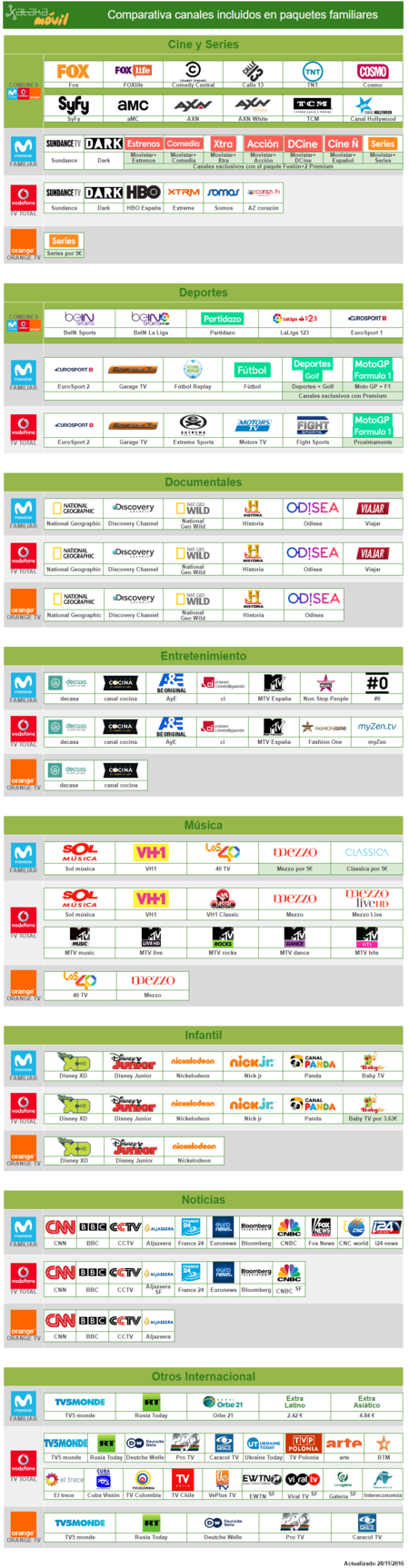 Comparativa Canales Television Paquete Mas Completo