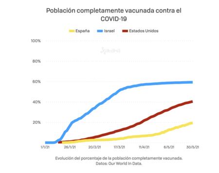 Tasas de Vacunación España, Israel y EEUU