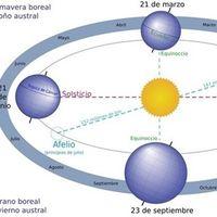 La Tierra aumentará mañana su velocidad algo más de tres mil kilómetros por hora