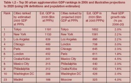 Las ciudades economías más grandes