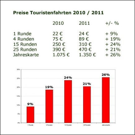 Preise Touristenfahrten 2011